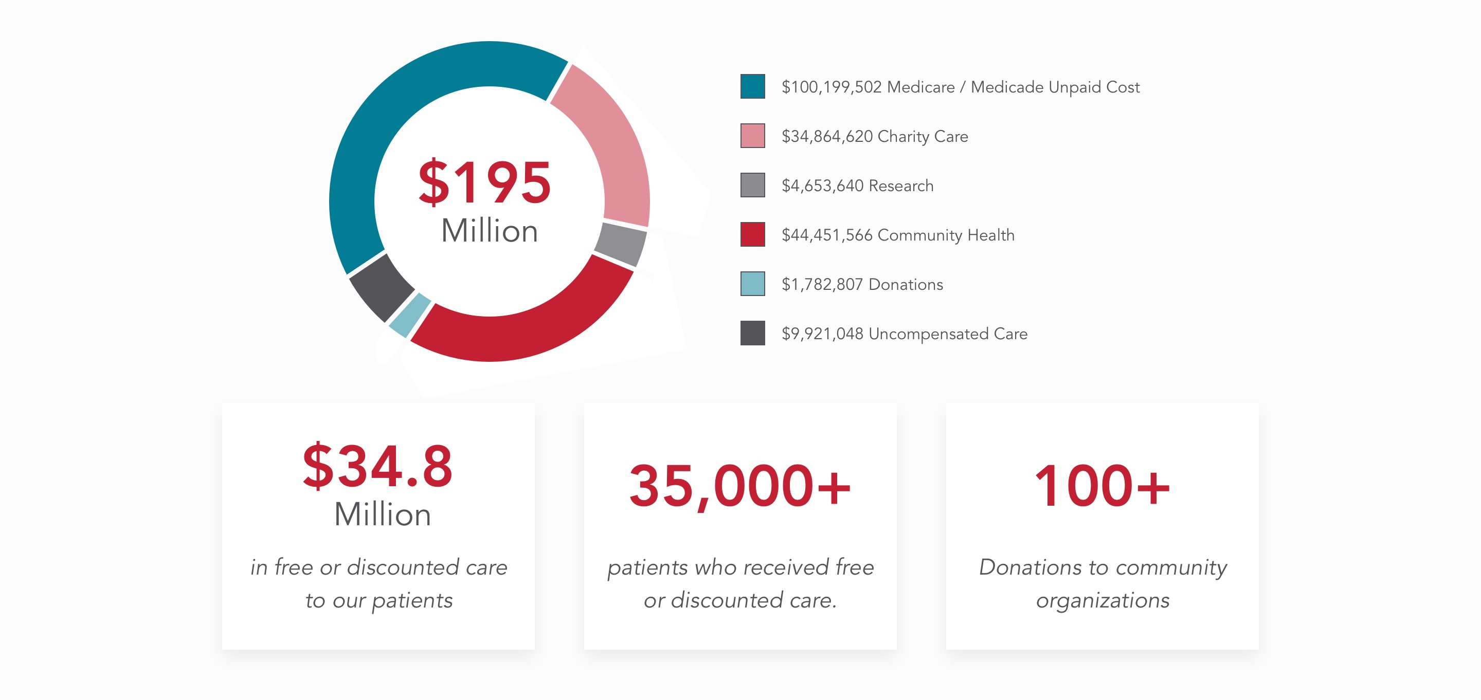 A Pie Chart Showing : Total: $195 million of which $100,199,502 for Medicare/Medicaid Unpaid Cost, $34,864,620 for Charity Care, $4,653,640 for Research, $9,921,048 for Uncompensated Care,  $1,782,807 for Donations., $44,451,566 for Community Health. A box highlighting