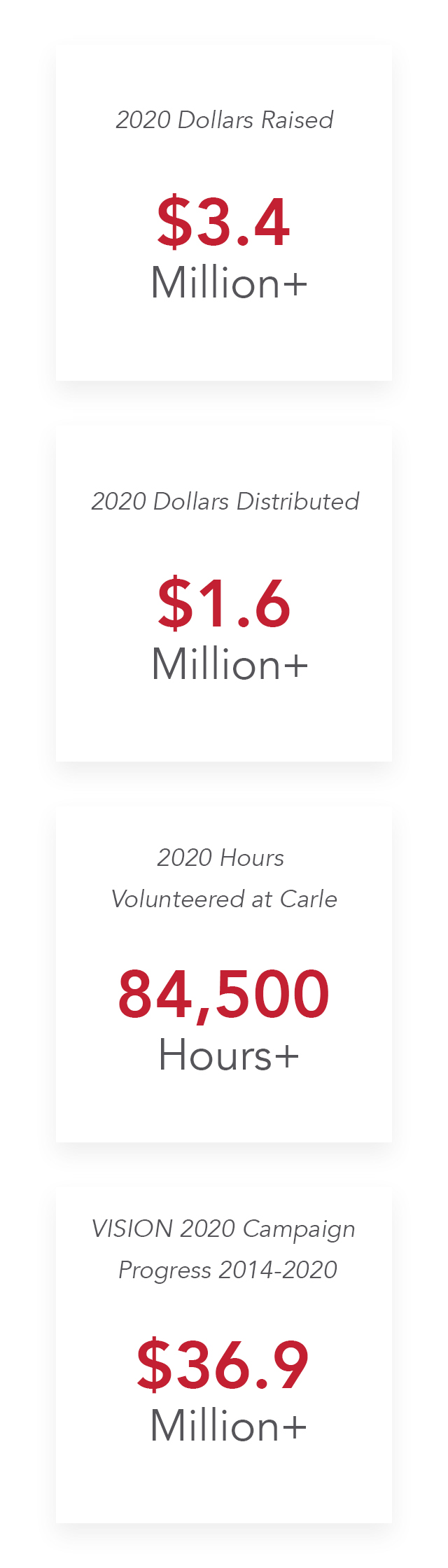 Inforgraphic: 2019 Dollars Raised: $2.8 Million + , 2019 Dollars Distributed: $2.1M+, 2019 Hours Volunteered at Carle: 104,000 Hours+, VISION 202 Campaign Progress 2014-2019: $33.5 Million +