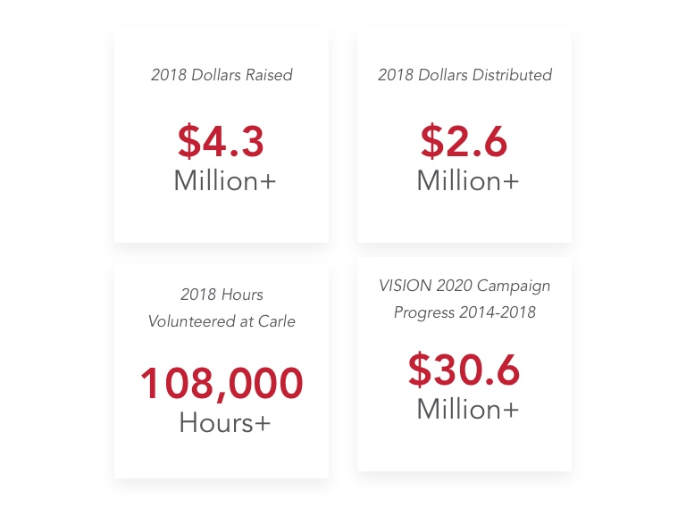 Inforgraphic: 2018 Dollars Raised: $4.3 Million + , 2018 Dollars Distributed: $2.6M+, 2018 Hours Volunteered at Carle: 108,000 Hours+, VISION 202 Campaign Progress 2014-2018: $30.6 Million +